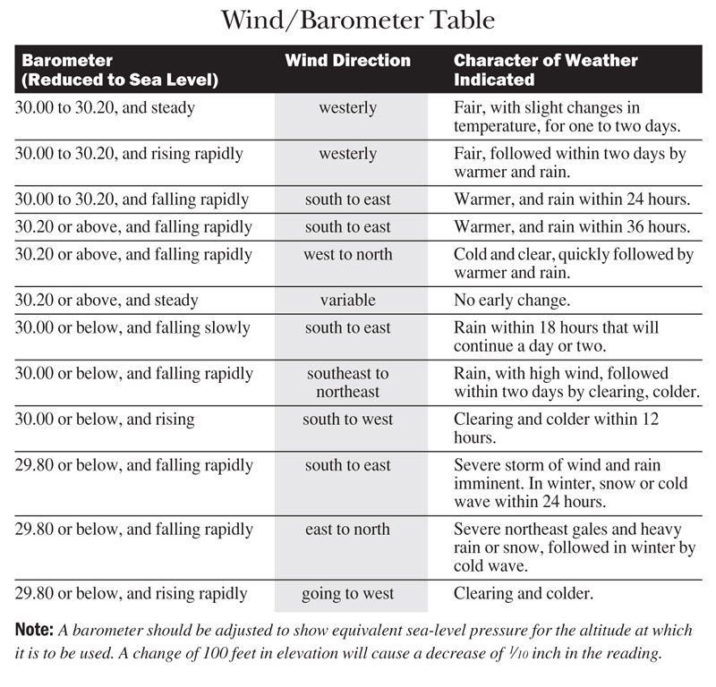 How to Use a Barometer Wind direction, Weather, Weather wind