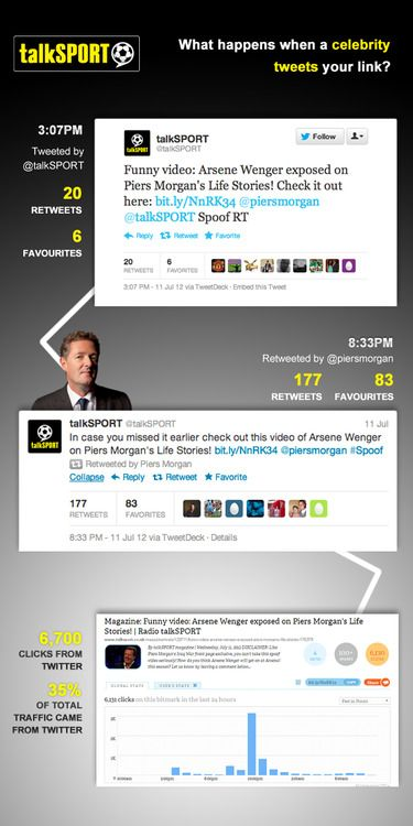 What Happens When A Celebrity Retweets You? [INFOGRAPHIC]