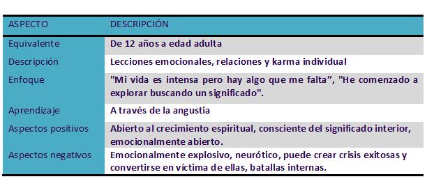 Alma Madura Guías Espirituales Alma Alma Gemela