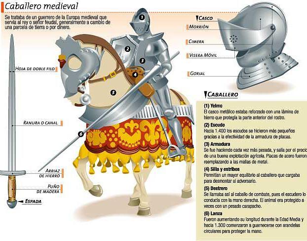 Cervantes Y Don Quijote De La Mancha Vocabulario Con Imagenes