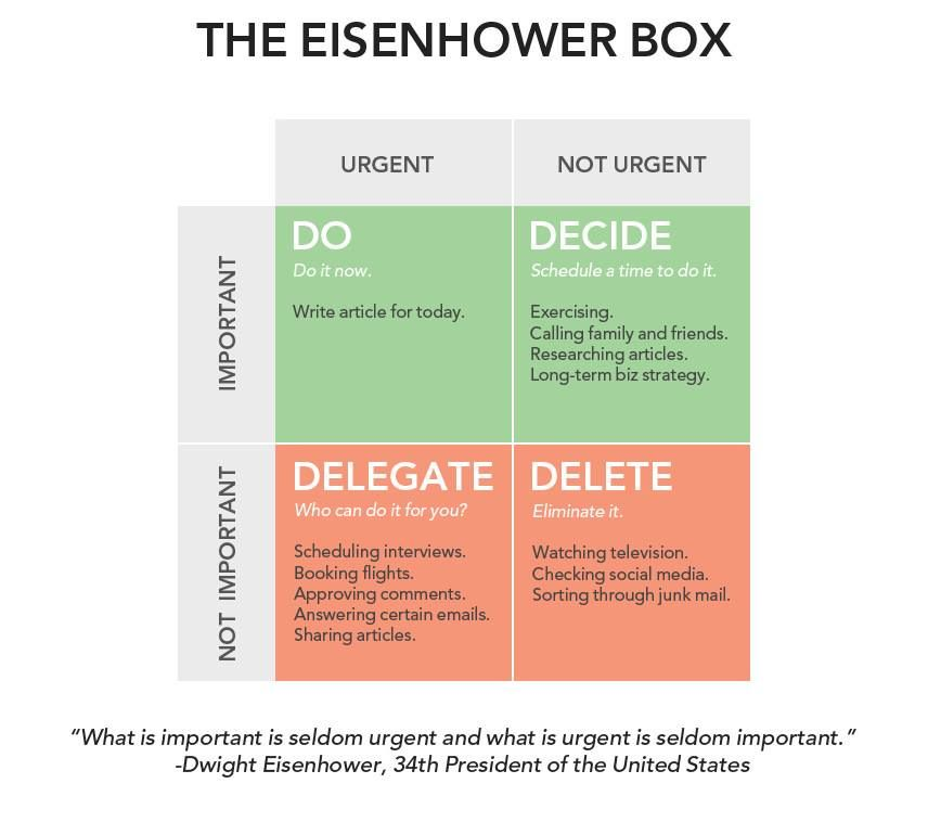 Eisenhower Box - What is important is seldom urgent and what is urgent is seldom important