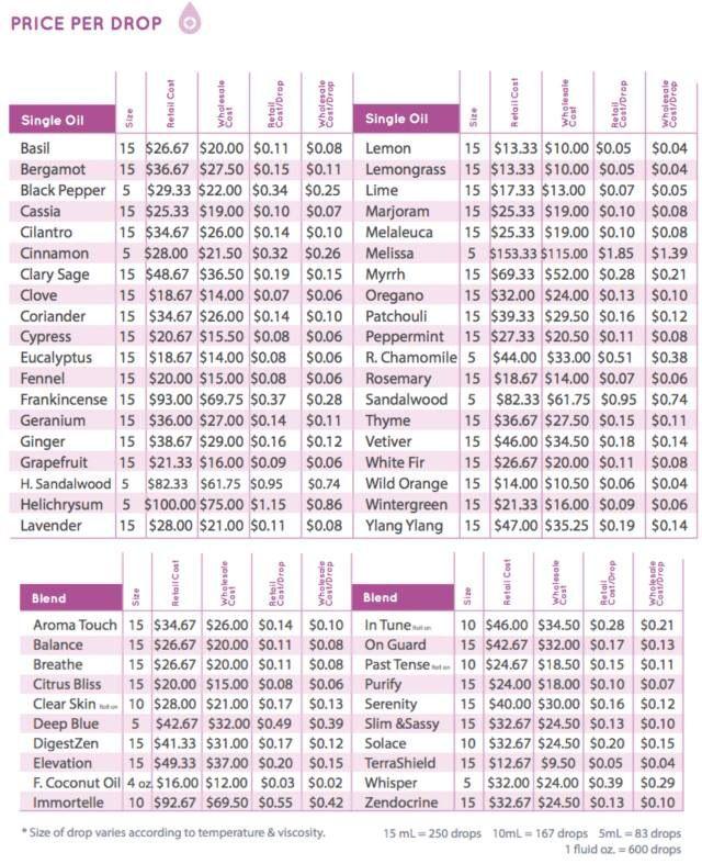 Doterra price per drop chart