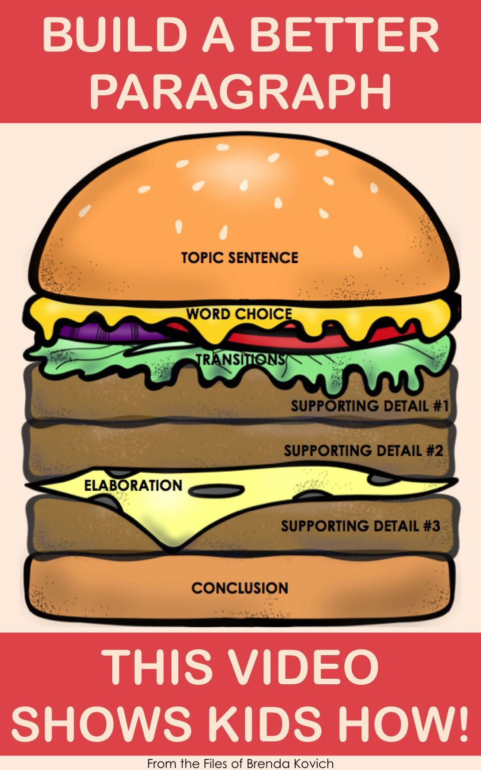 hamburger essay analogy Historical and comparative linguistics essay a+ pages:11  analogy and reanalysis analogy  is mapped onto word that is originally not decomposable hamburger.