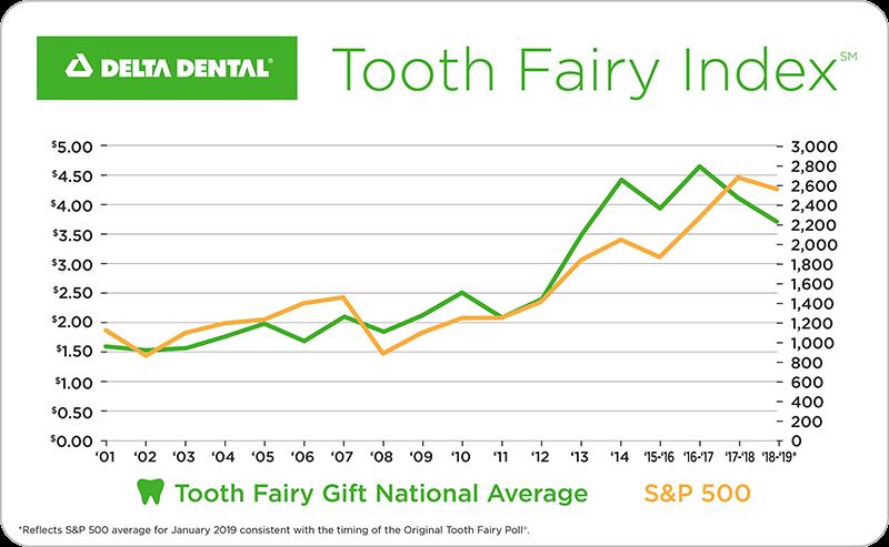 The Original Tooth Fairy Poll Tooth Fairy Dental Teeth Dental