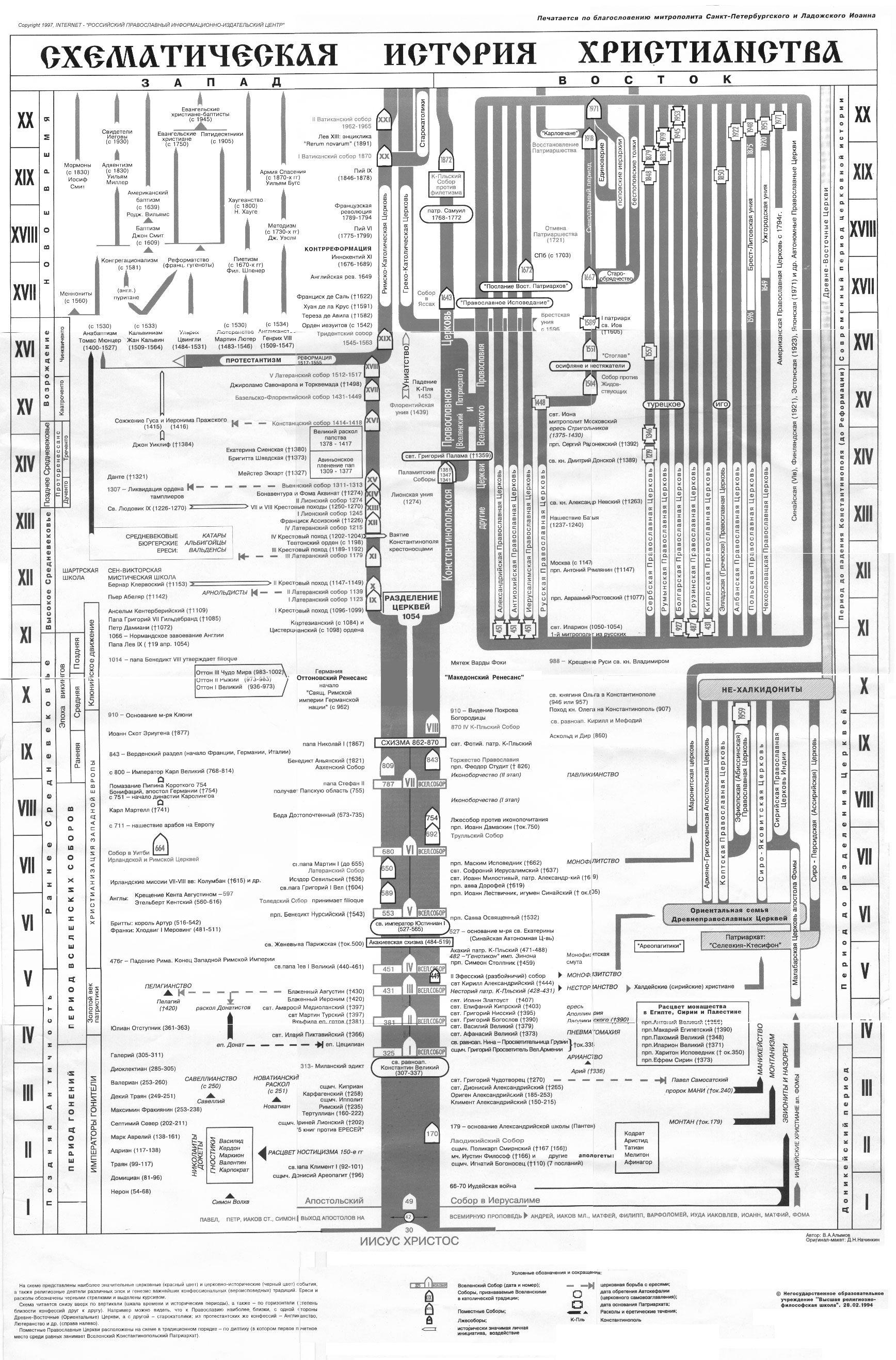 Shematicheskaya Istoriya Hristianstva Map Infographic Christianity