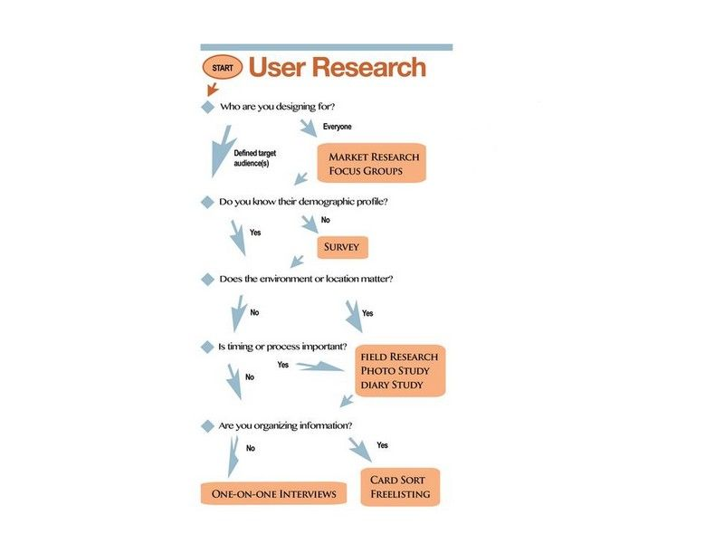 A One Page User Research Plan User experience - research plan