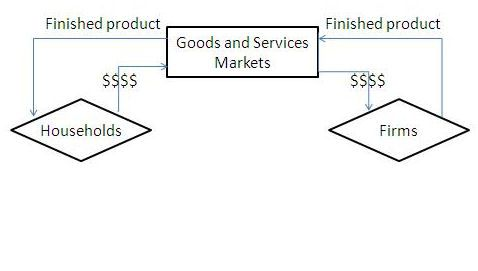 What is the Circular-Flow Model of the Economy?