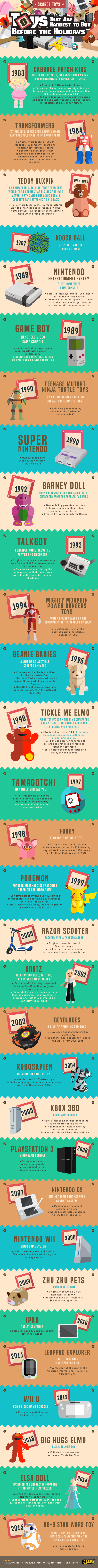 Toys That are Hardest to Buy Before the Holidays #infographic