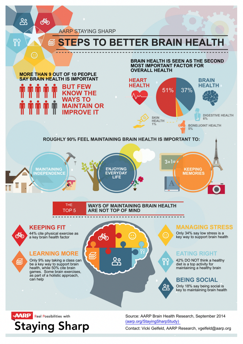 Steps to better brain health infographic