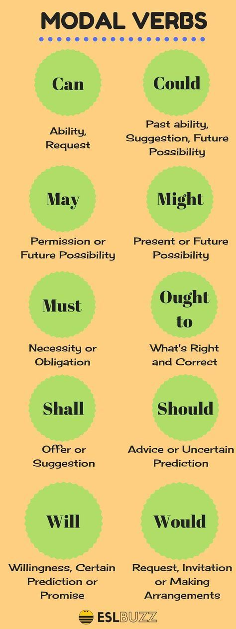 The modal verbs of English are a small class of auxiliary verbs used mostly to express modality (properties such as possibility, obligation, etc.).