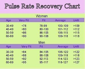 When someone refers to resting pulse rate, it often means the rate at which  the