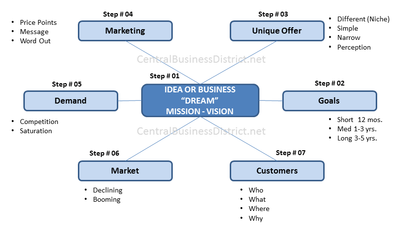 How To Write A Business Plan  Best Advice A Business Expert