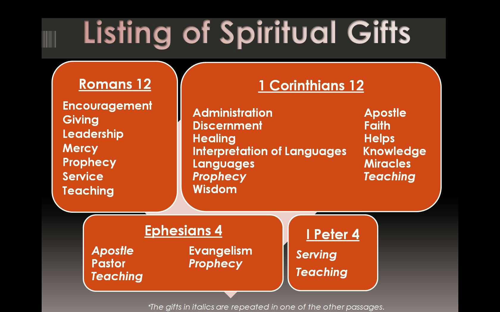 Pin by marie w on praise and worship pinterest spiritual gifts list from primary passages on this topic negle Images