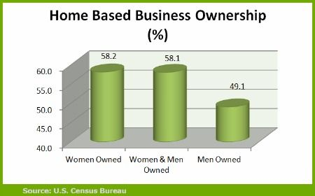 Home Based Business Trends - Ownership Breakdown Among Men and Women ...