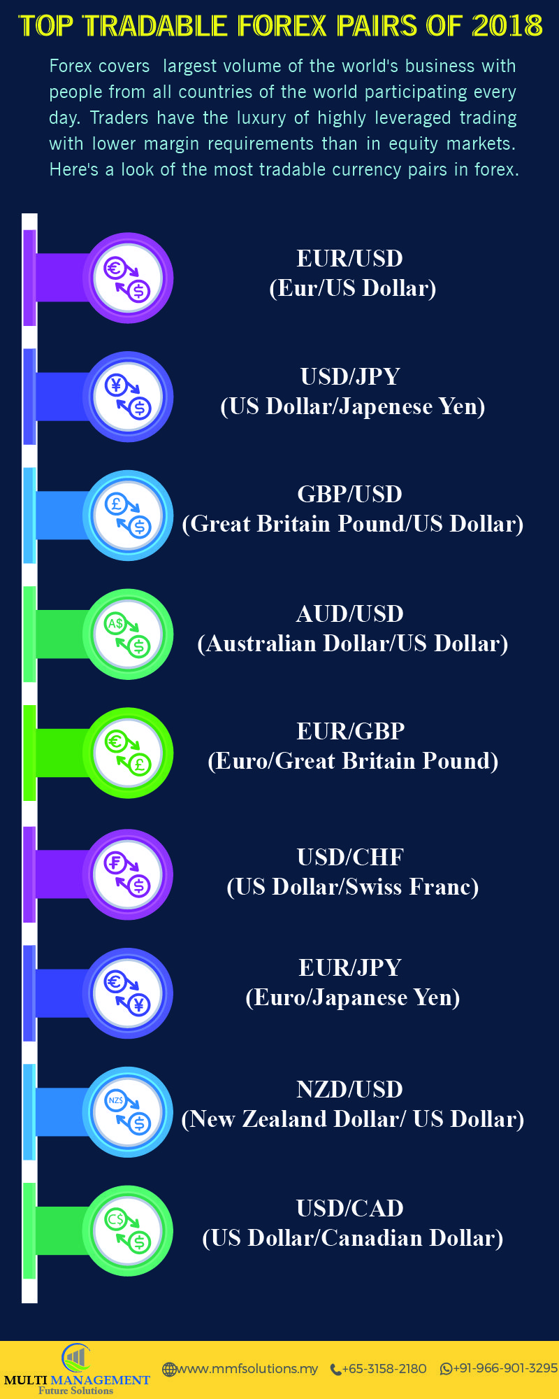Top Tradable Forex Pairs Of 2018 Forex Forexpairs Currencypairs
