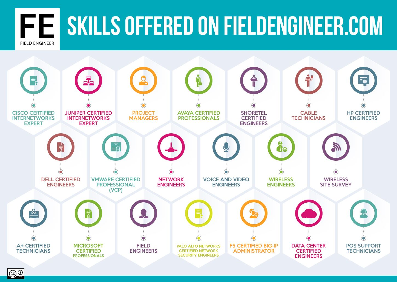 Telecom Freelance Marketplace For Businesses Engineers Field Engineer Technician Engineering