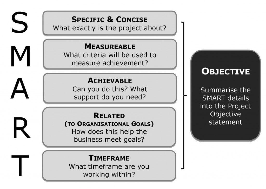 SMART Objective Marketing analysis, Management