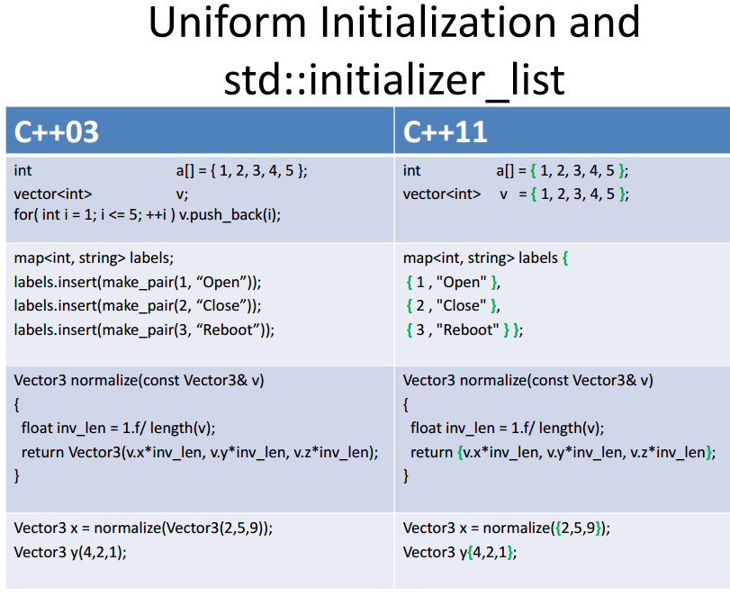 C++11: A cheat sheet—Alex Sinyakov : Standard C++