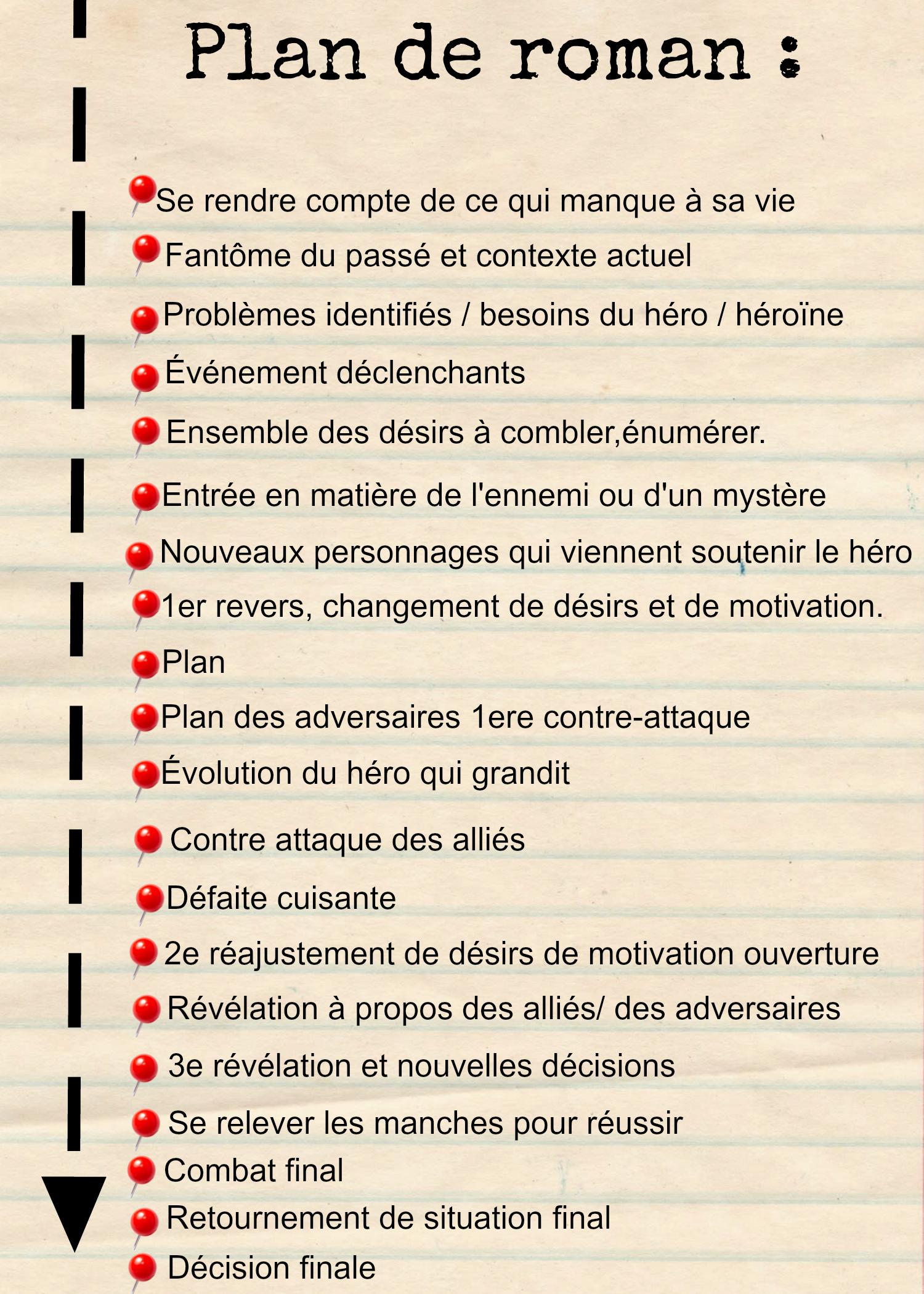 Idée De Roman à écrire : idée, roman, écrire, Épinglé, Méthode, Livre