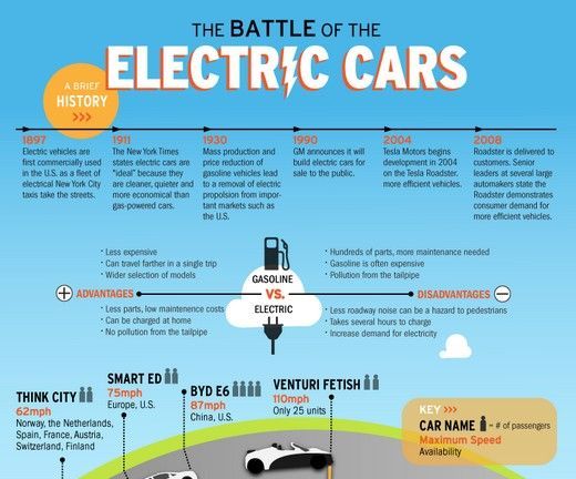 The Battle Of The Electric Cars All About Evs Pinterest