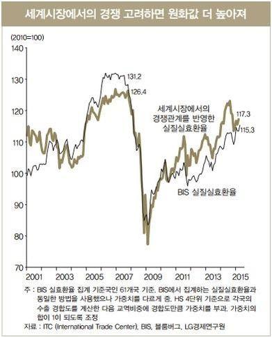 "LG硏 ""원화 실효환율 10% 하락하면 수출 9.8% 감소"""