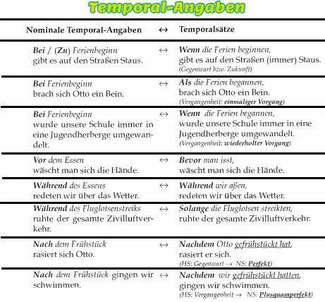 Deutsch lernen Temporal-Angaben(DSH Vorbereitung