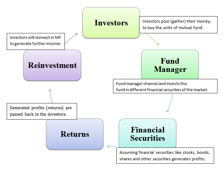 how to get mutual fund data