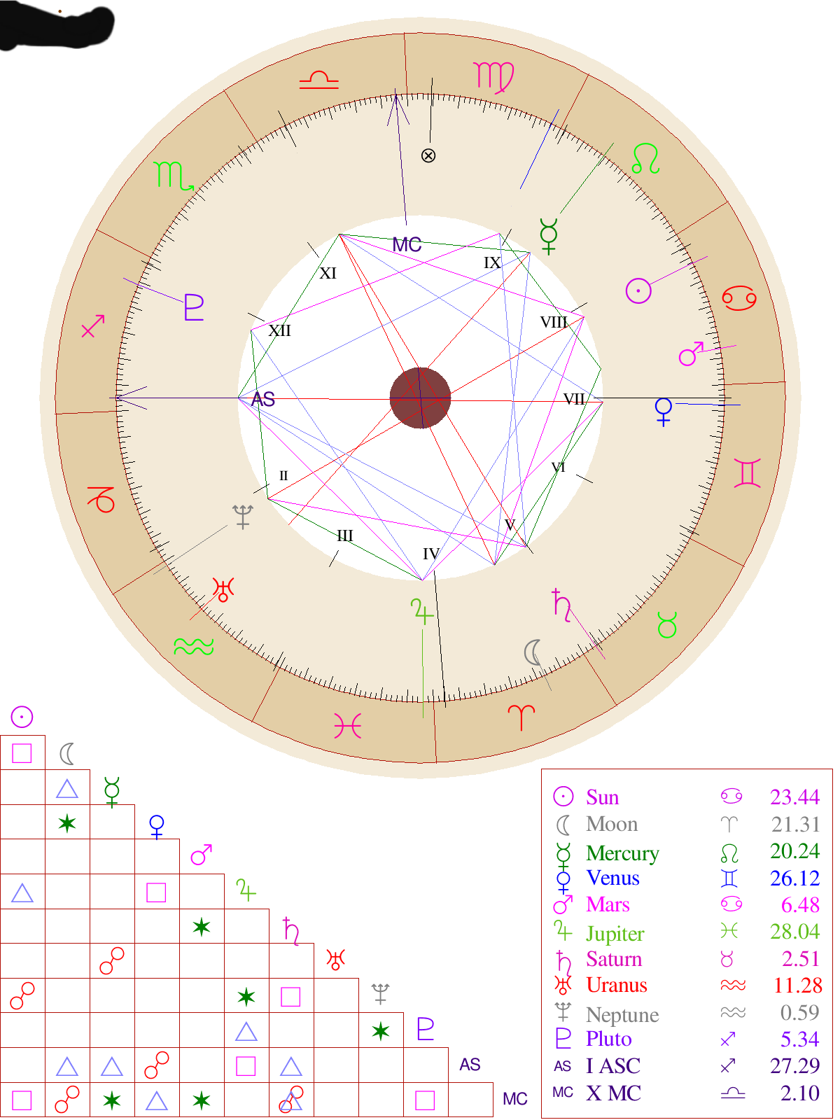 Here is my birth chart born on 20th july 20 how will be my ...