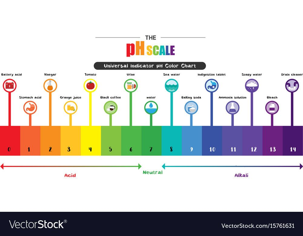 The Ph Scale Universal Indicator Ph Color Chart Diagram Acidic