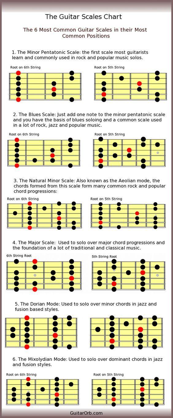 guitarbloga2z blogspot com: The Guitar Scales Chart for Beginner