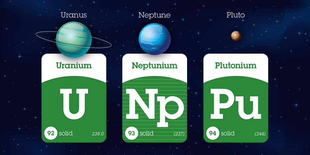Three Elements Are Named After Planets Uranium And Neptunium Are