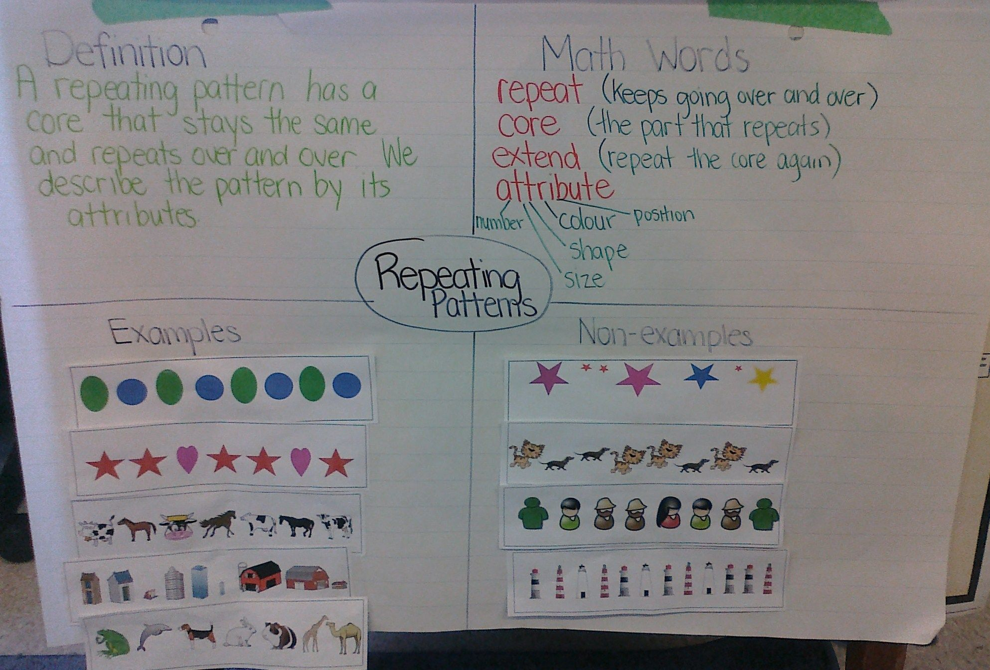 Pattern Anchor Chart Ideas Teaching