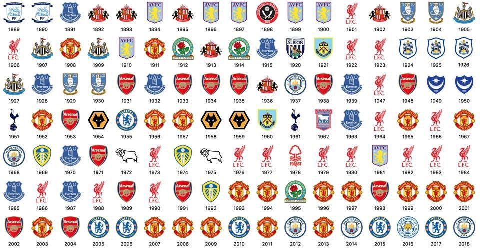 All The English Champions Premier League Winners English