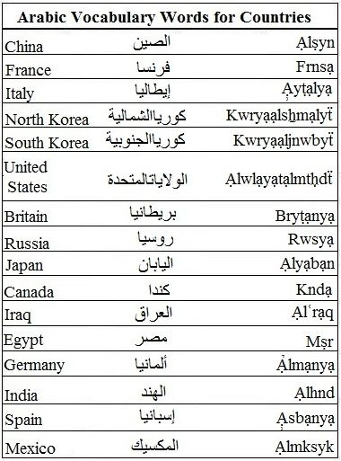 Arabic Vocabulary Words for Countries - Learn Arabic | Importance ...