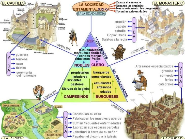 Image Result For Sociedad Feudal Learning Spanish Spanish Basics Teaching Spanish