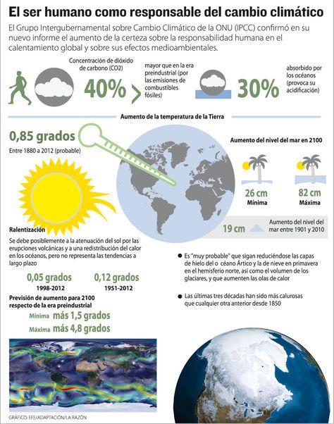 Infografía Cambio Climatico Calentamiento Global Comprension Lectora Para Secundaria