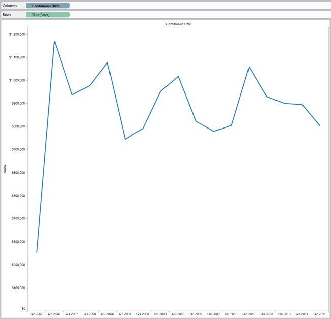 Creating Quarter By Year Graph Without Line Breaks Tableau Software Data Visualization Line Graphing