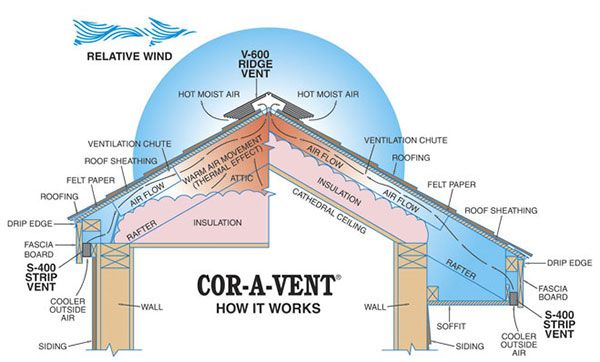 Cor A Vent Air Flow Test Ridge Vent Roof Sheathing Vented