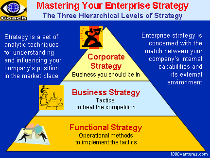 Strategy Formulation Strategic Management How To Select And Implement The Best Suited S Business Strategy Online Business Marketing Strategic Business Unit