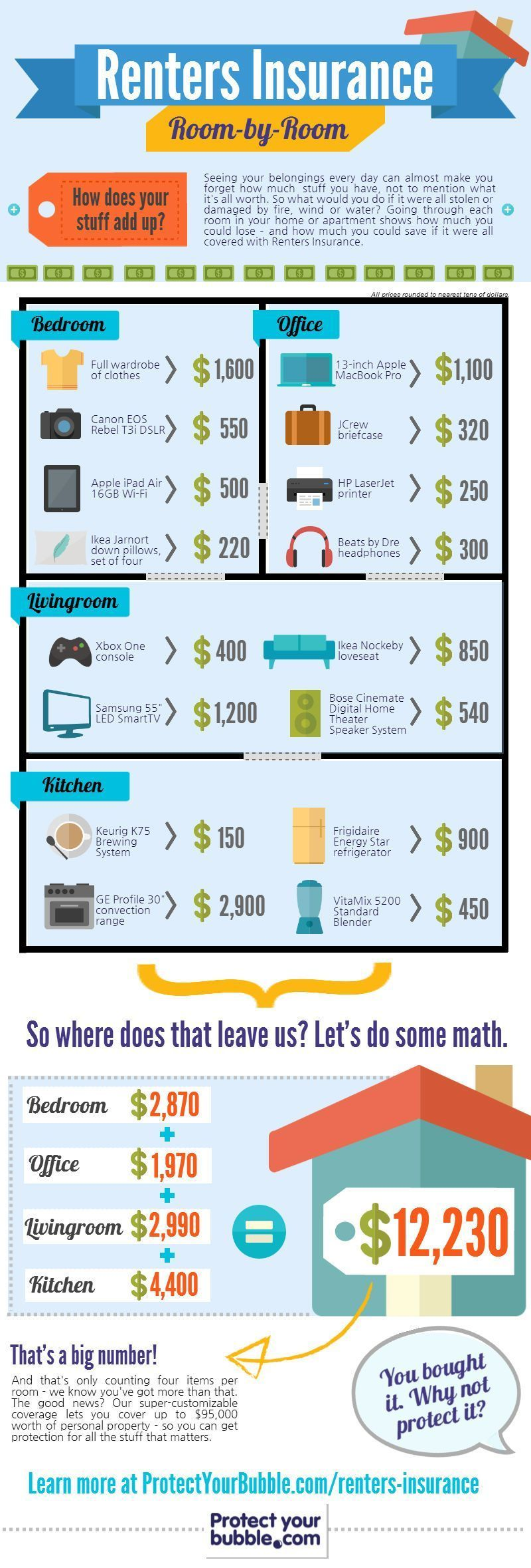 Infographic renters insurance roombyroom