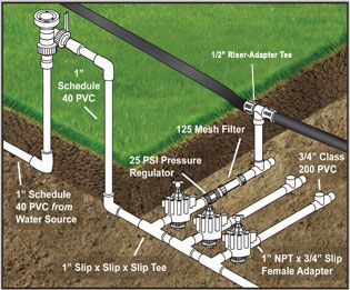 Below Ground In Line Installation Using A Pressure