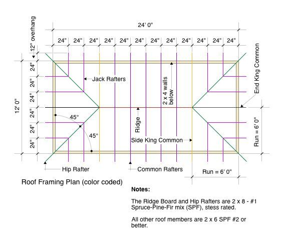 Learn How To Layout A Garage Roof Framing Plan That Defines All The Individual Framing Members In A Simple To Follow Roof Framing Mansard Roof Hip Roof Design
