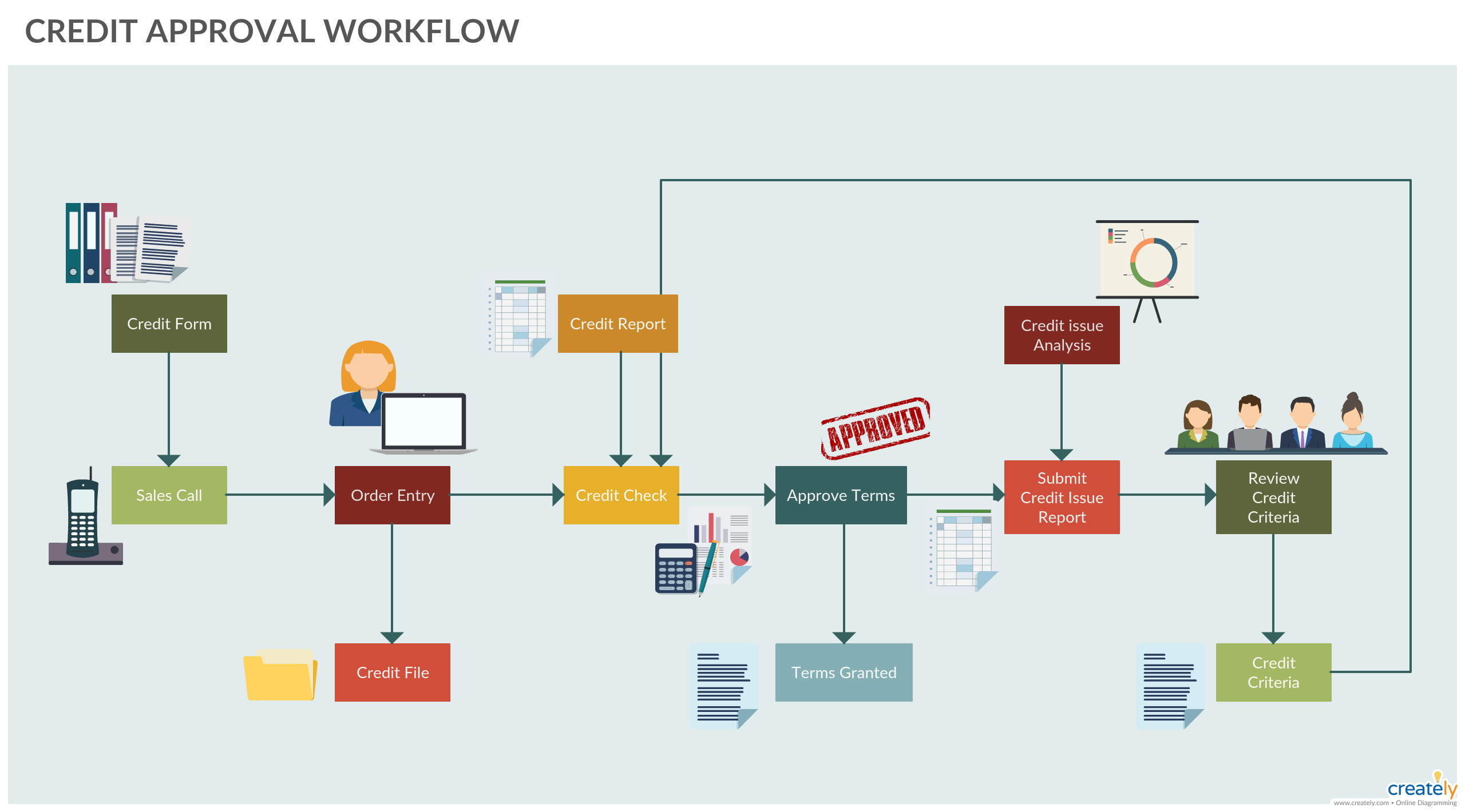 Credit Approval Workflow Example Workflow Of The Credit Approval Process From Credit Form Submission To Approval You Workflow Diagram Flow Chart Process Map