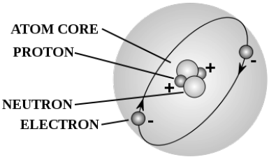 Diagram Of Protons Wiring Diagram Option