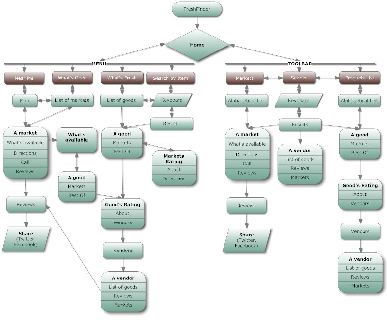 Website mockup chart flowchart examples for websites ux design also sitemap rh pinterest