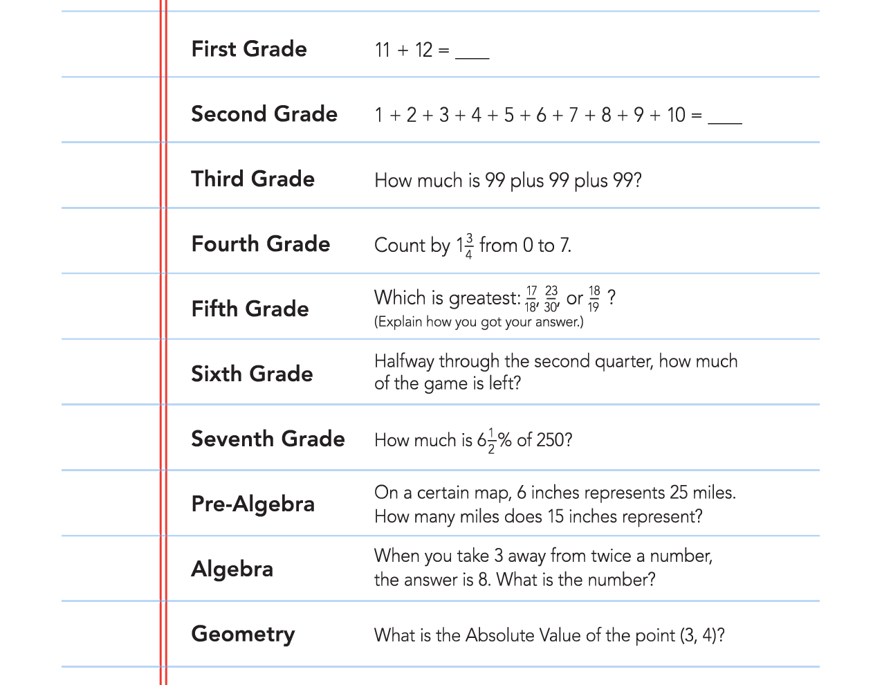 Is Your Child Ready For Math Success See How Well Your