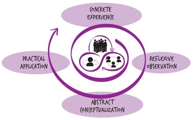 Experiential Learning cycle | Multi-Stakeholder Partnerships