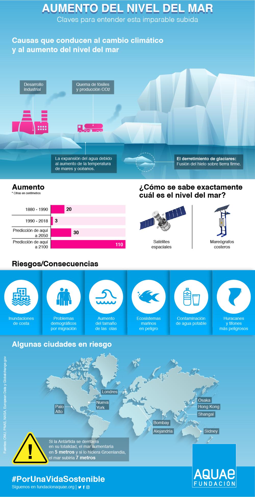 Causas Y Consecuencias Del Aumento Del Nivel Del Mar Aumento Del Nivel Del Mar Nivel Del Mar Consecuencias Del Cambio Climatico