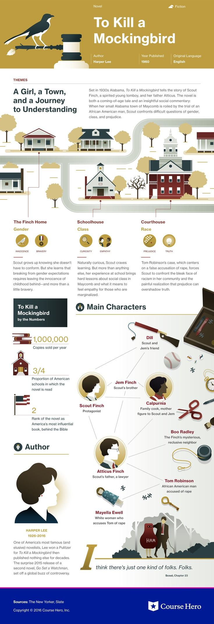 This @CourseHero infographic on To Kill a Mockingbird is both visually stunning and informative!