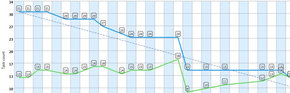 A Burndown Chart Generated For A Scrum Project Being Managed With